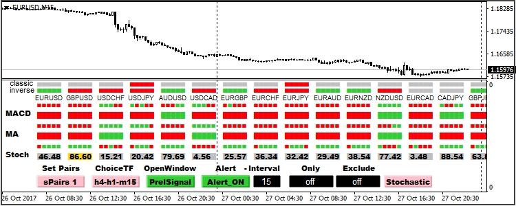 MTF indicators as the technical analysis tools