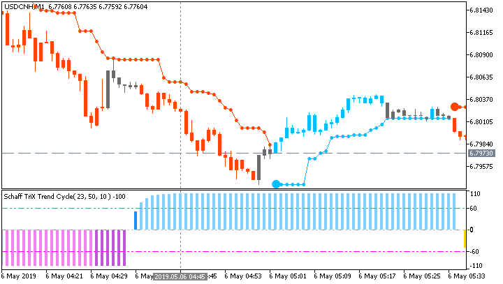 USD/CNH M1: range price movement by China Caixin Services PMI news event
