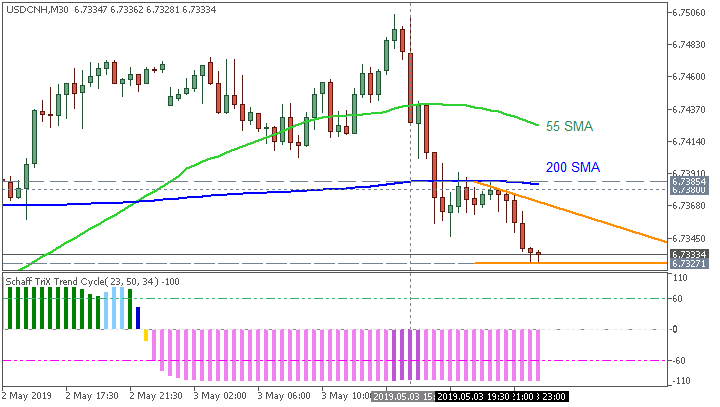 USD/CNH M30: range price movement by Non-Farm Payrolls news events