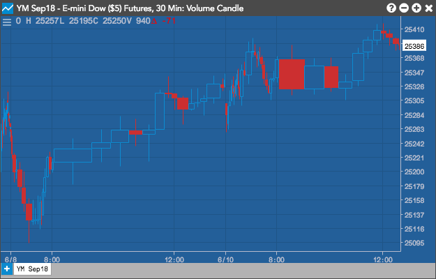 Volume candle