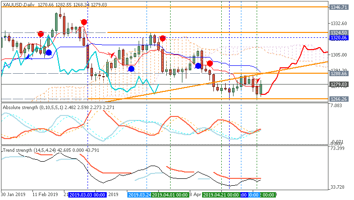 GOLD (XAU/USD) Ichimoku chart by Metatrader 5