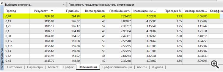 Лучший результат Прибыль 294.98