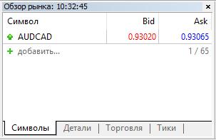 """В """"Обзоре рынка"""" только AUDCAD"""