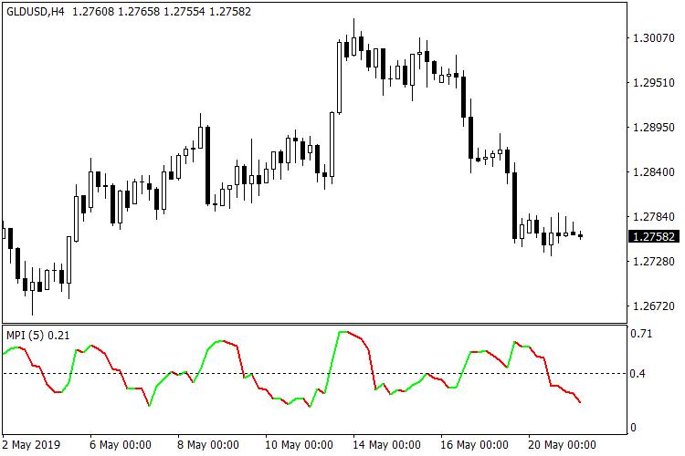 Market Phase Index