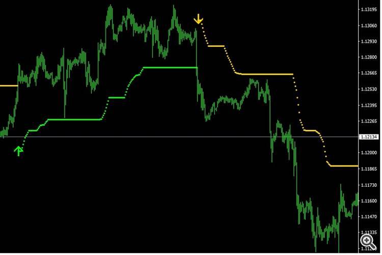 Indicator 2