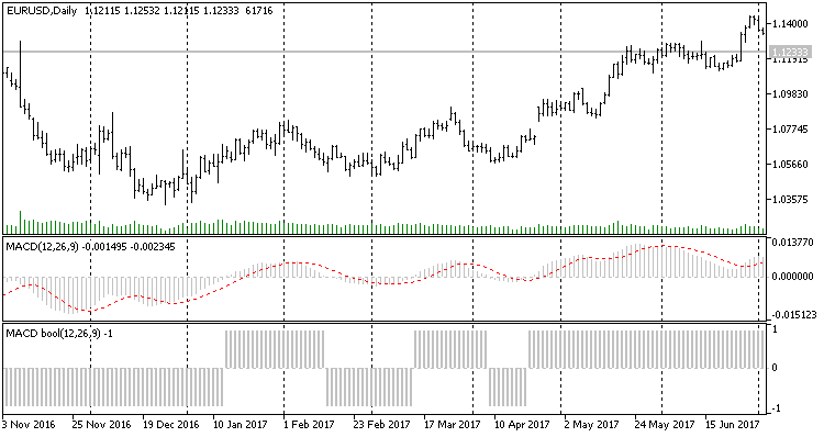 MACD bool - indicator for MetaTrader 5
