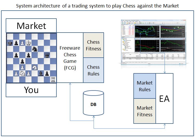 Algorithm For Chess Programming
