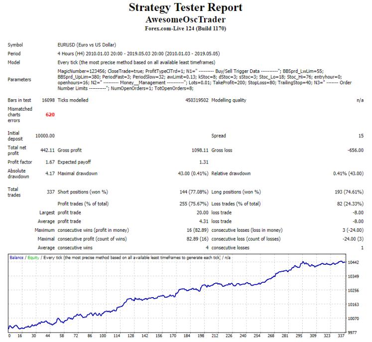 Awesome Oscillator Trader - expert for MetaTrader 4