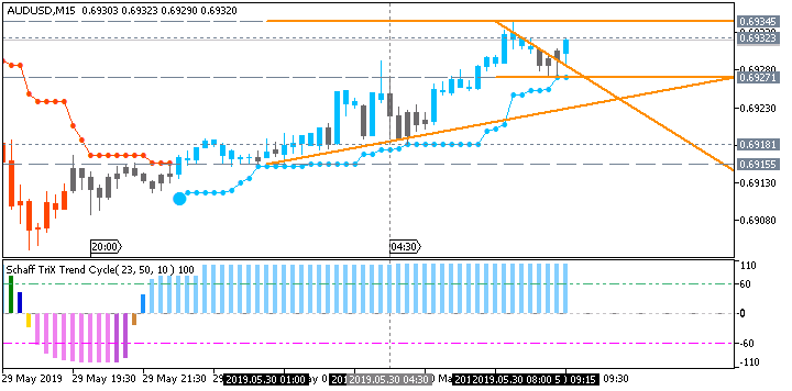 AUD/USD: range price movement by Australia Building Approvals news event