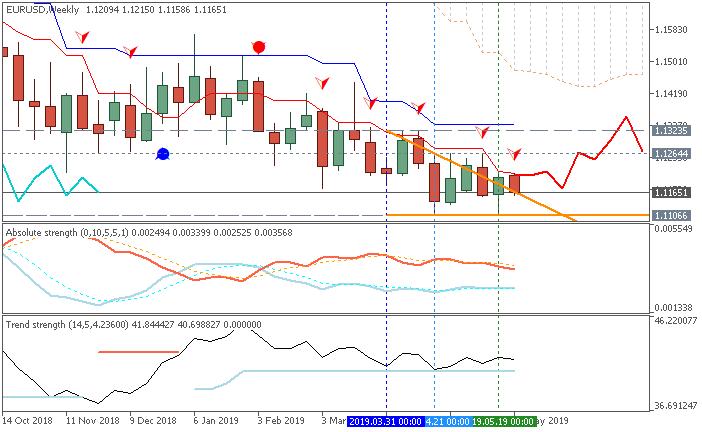 EUR/USD weekly Ichimoku chart by Metatrader 5