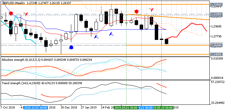 GBP/USD Ichimoku chart by Metatrader 5
