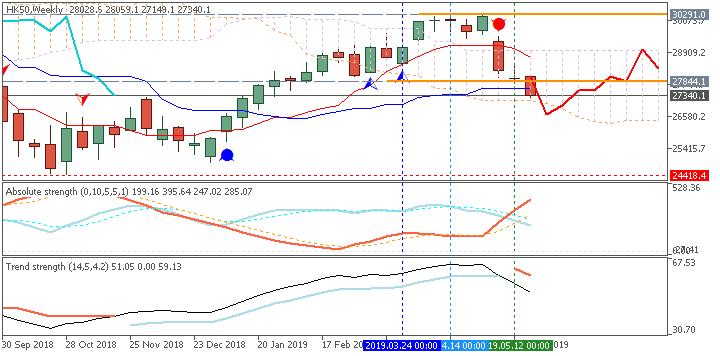 Hang Seng Index (HSI) weekly Ichimoku chart by Metatrader 5
