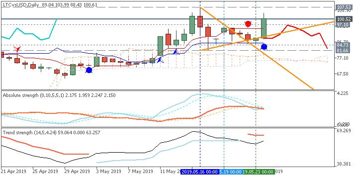 LiteCoin Ichimoku chart by Metatrader 5