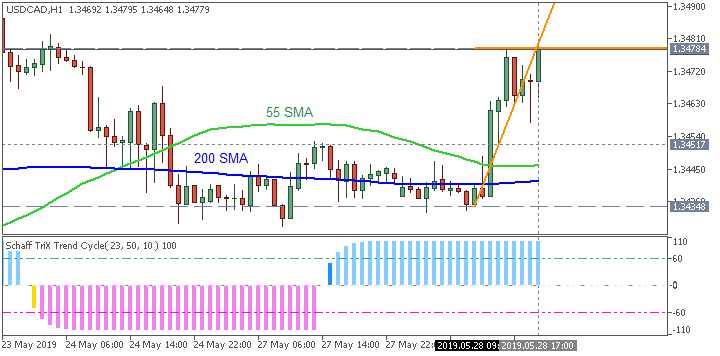 USD/CAD H1: range price movement by CB Consumer Confidence news events