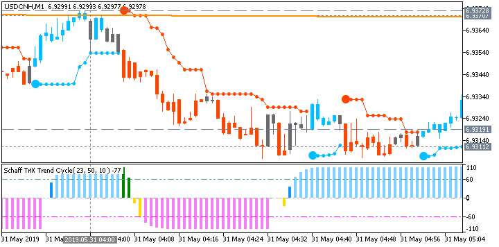 USD/CNH M1: range price movement by China Manufacturing PMI news event