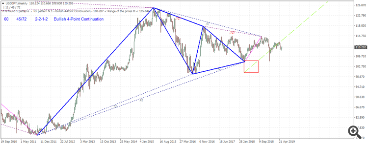 USD/JPY chart made with ZUP pattern finder indicator for Metatrader