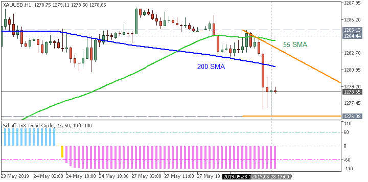 GOLD (XAU/USD) H1: range price movement by CB Consumer Confidence news events