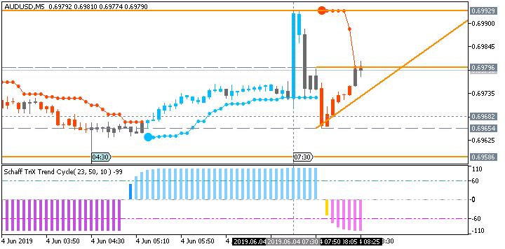 AUD/USD: range price movement by Australia Cash Rate news event