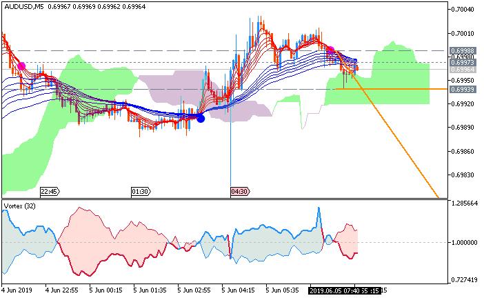 AUD/USD: range price movement by Australia GDP news event