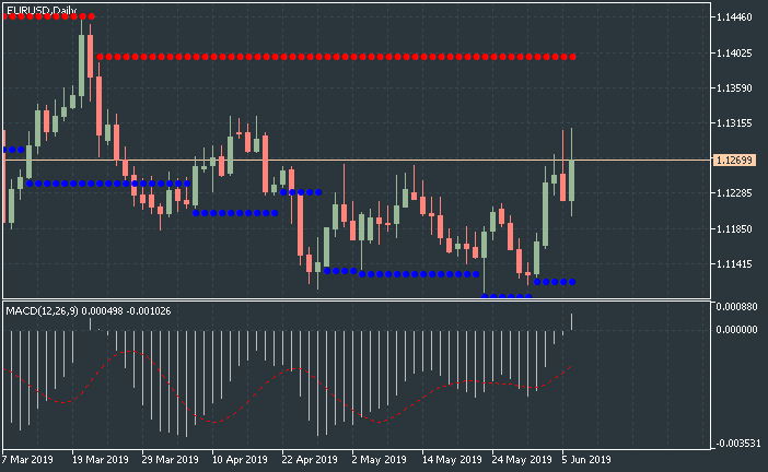 MACD Levels - indicator for MetaTrader 5