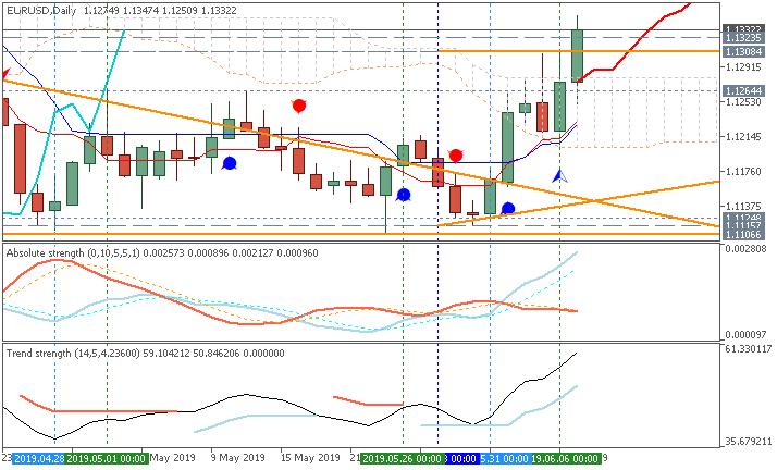 EUR/USD Ichimoku chart by Metatrader 5
