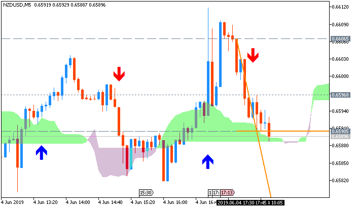 NZD/USD: range price movement by Fed Chair Powell Speech news event