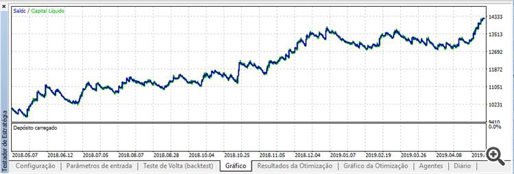 Curva de capital depois (de 02/05/2018 a 02/06/2019)