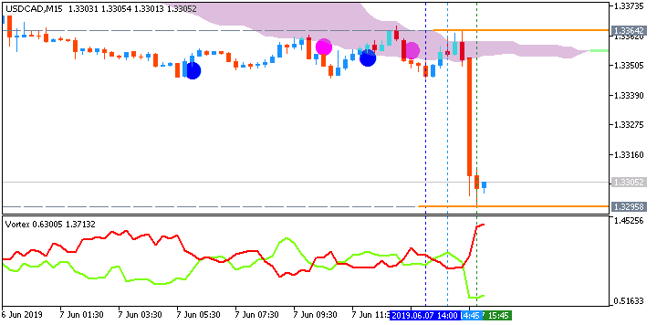 https://charts.mql5.com/21/421/usdcad-m15-fx-choice-limited-2.png