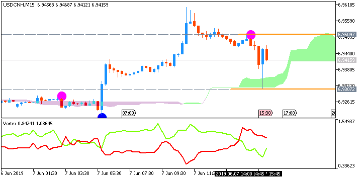 USD/CNH: range price movement by Non-Farm Payrolls news events