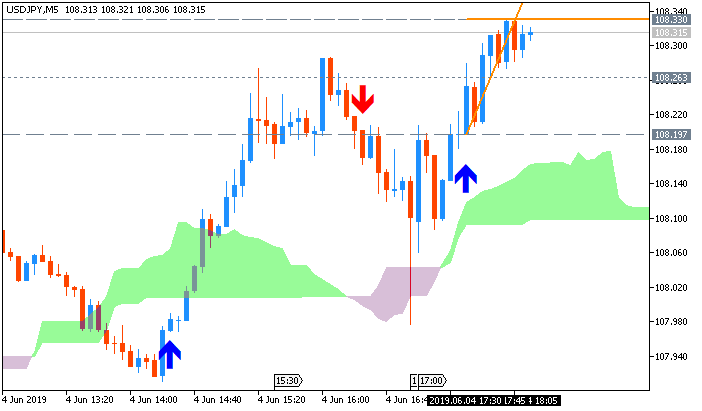 USD/JPY: range price movement by Fed Chair Powell Speech news event