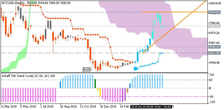 Bitcoin/USD weekly Brainwashing/Ichimoku chart by Metatrader