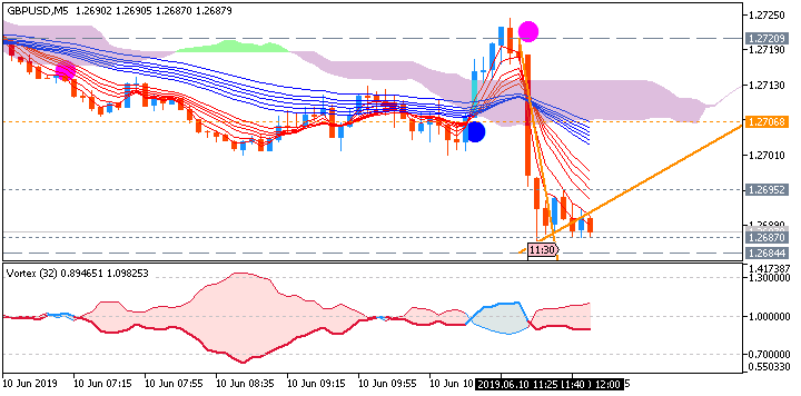 GBP/USD: range price movement by UK Gross Domestic Product (GDP) news event
