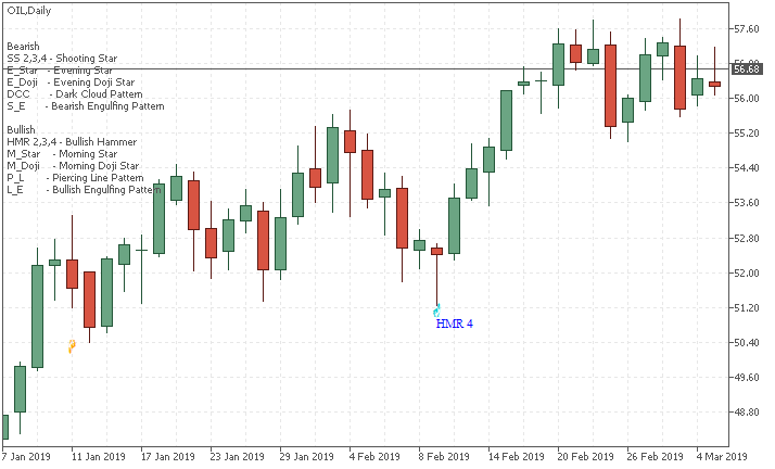 Hammer Candlestick Pattern by Metatrader 5