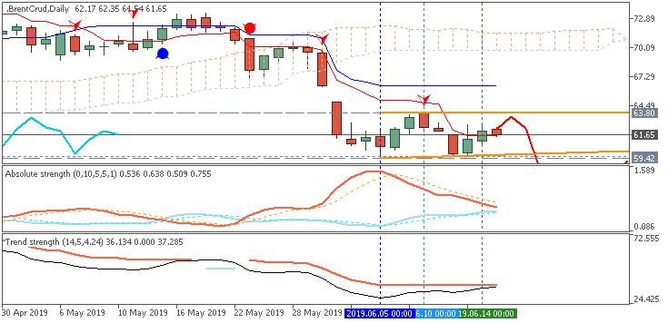 BrentCrude Oil daily price by Metatrader 5