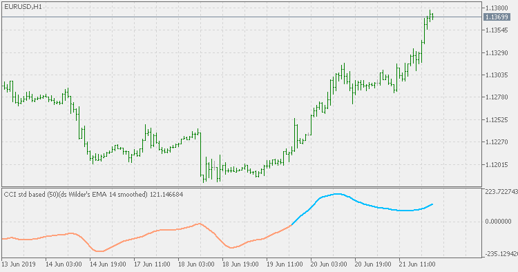 Smoothed CCI - indicator for MetaTrader 5