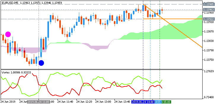 EUR/USD: range price movement by German Ifo Business Climate news event