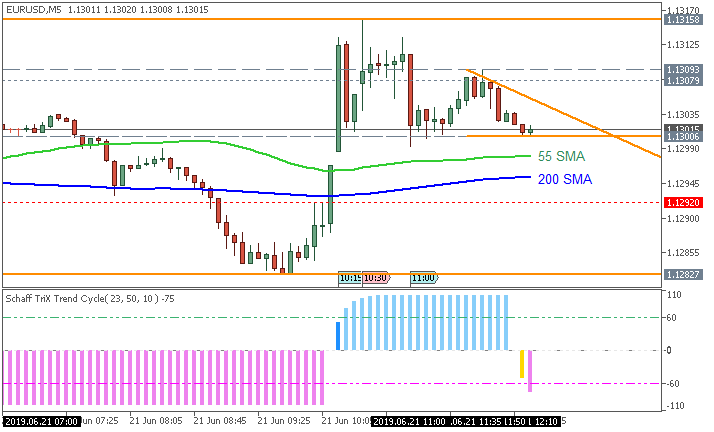 EUR/USD: range price movement by French Flash Services PMI news event