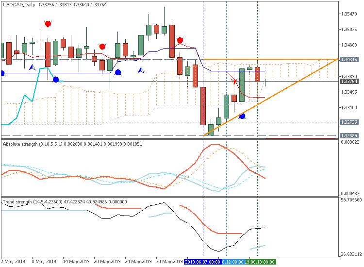USD/CAD daily Ichimoku chart by Metatrader 5