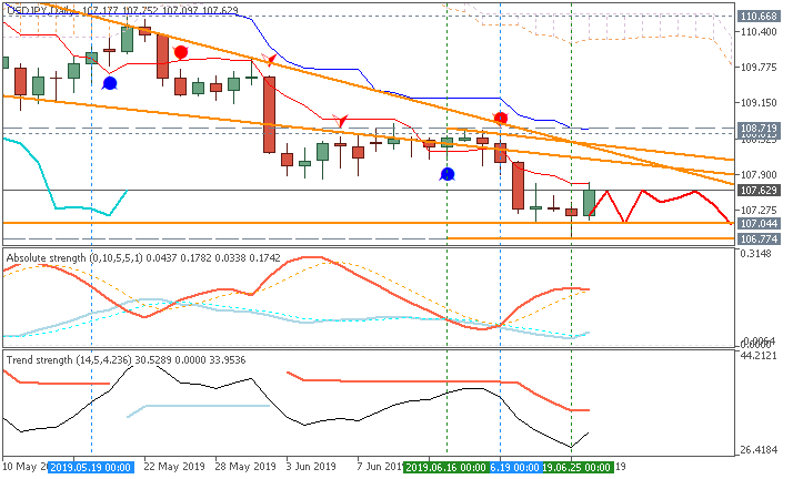 USD/JPY daily chart by Metatrader 5