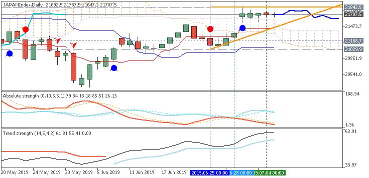 Nikkei 225 Ichimoku chart by Metatrader 5