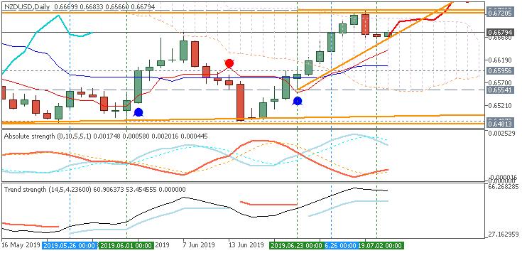 NZD/USD daily Ichimoku chart by Metatrader 5