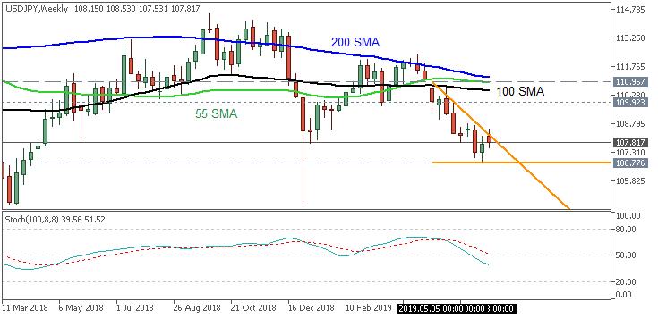 USD/JPY weekly chart by Metatrader 5