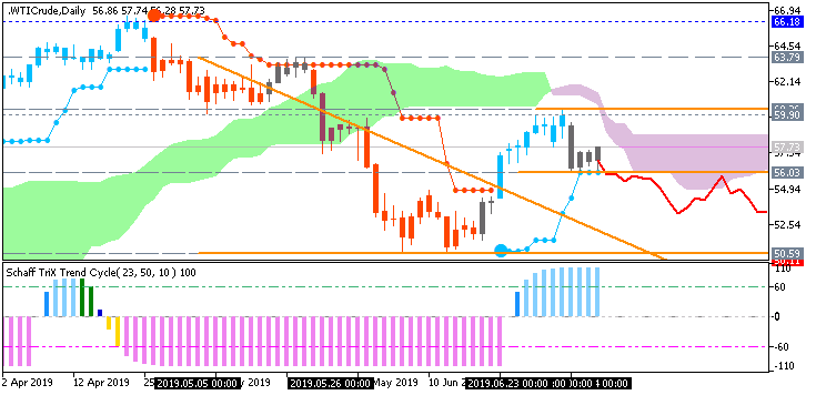 Crude Oil by Metatrader 5