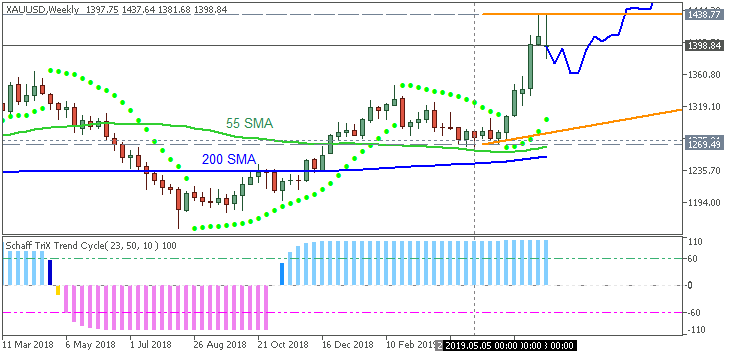 GOLD (XAU/USD) chart by Metatrader 5