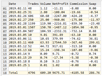 Export Summary Grouped by Trading Days - script for MetaTrader 5