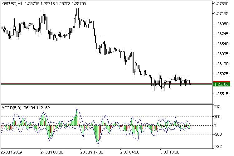 Market Change Cycles MT5 - indicator for MetaTrader 5