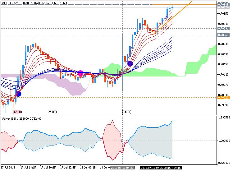 AUD/USD: range price movement by Australia  Employment Change news event