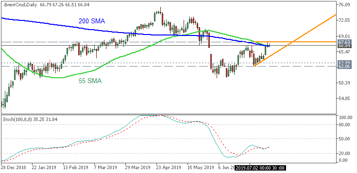Crude Oil daily chart by Metatrader 5