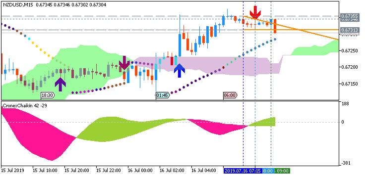 NZD/USD: range price movement by New Zealand  Consumer Price Index news event