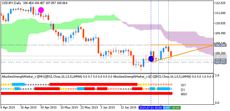USD/JPY daily AscTrend chart by Metatrader 5